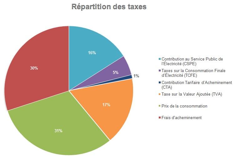 tarifs taxes électricité
