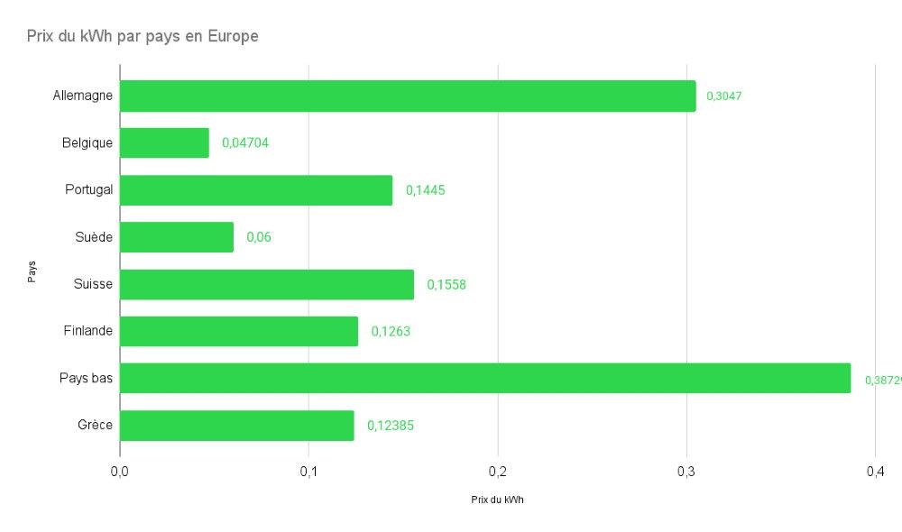 Prix électricité Europe août 2021